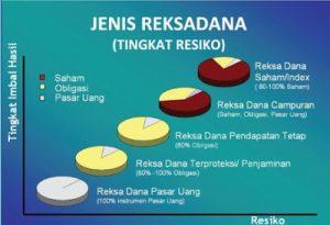 Jenis dan Istilah Dalam Reksadana