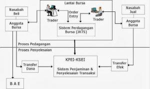 Langkah-langkah/ Alur Proses Jual Beli Saham di Pasar Modal