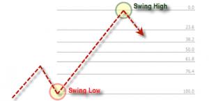 Penerapan Fibonacci dalam Trading