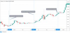 Harga Bitcoin Menjelang Halving
